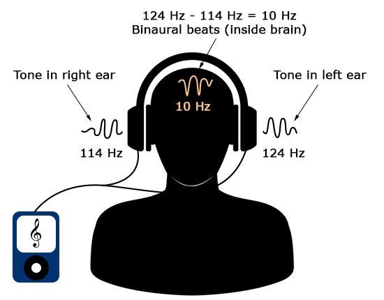 binaural-beat-diagram