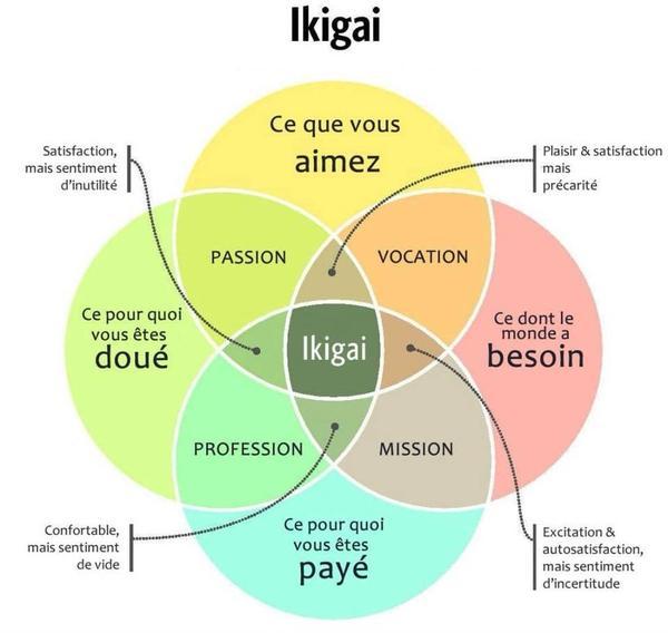 ikigaï1