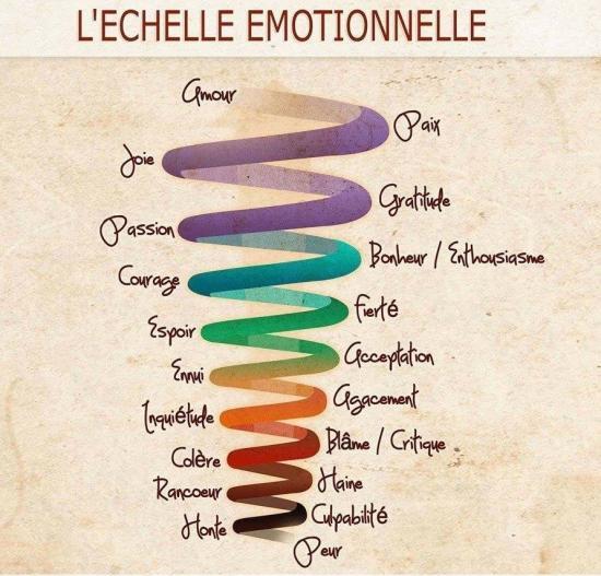 spirale des émotions